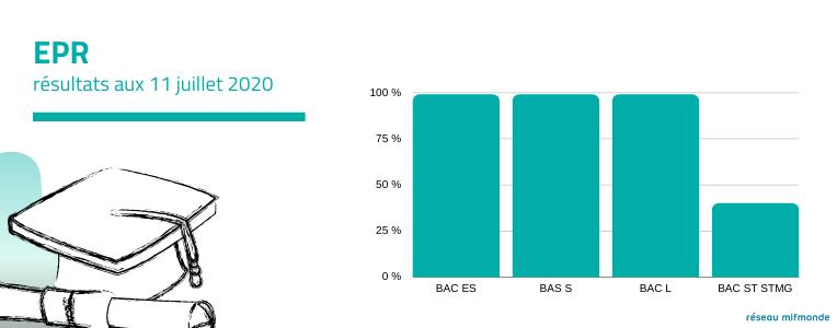 résultats aux examens - réseau mlfmonde - BAC 2020