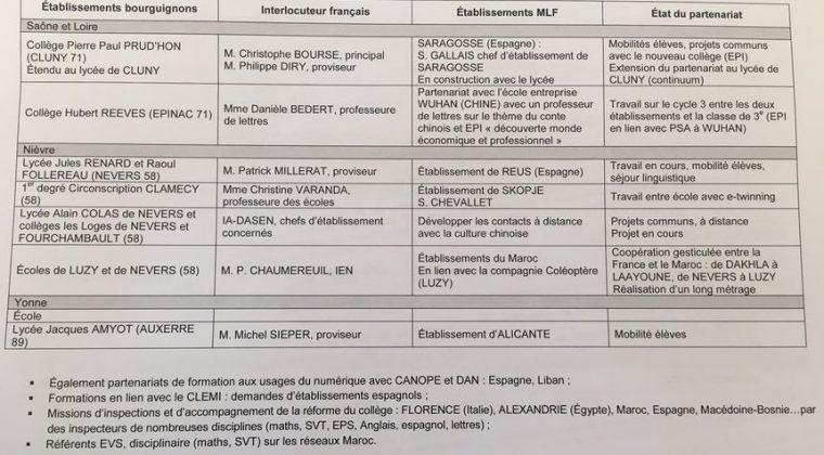 3 avril 2017 – réunion-bilan sur le partenariat Mlf/académie de Dijon/Canopé 21