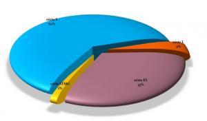 Répartition des inscrits au bac par série (bac 2017)