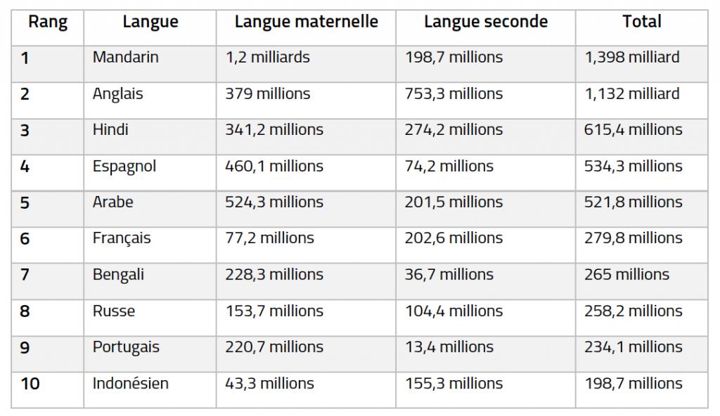 Situation de la langue française dans le monde