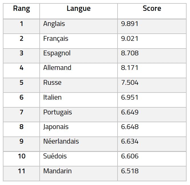 Baromètre Calvet des langues parlée